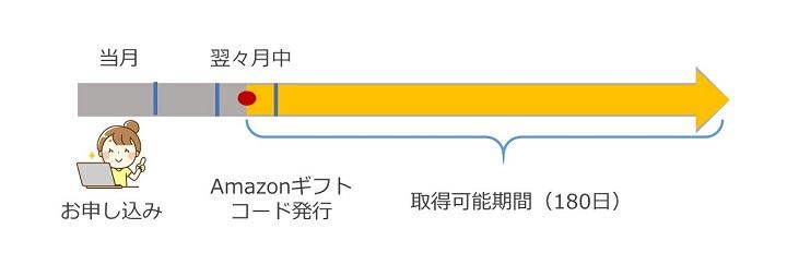 Amazonギフト券のコード 付与の流れ