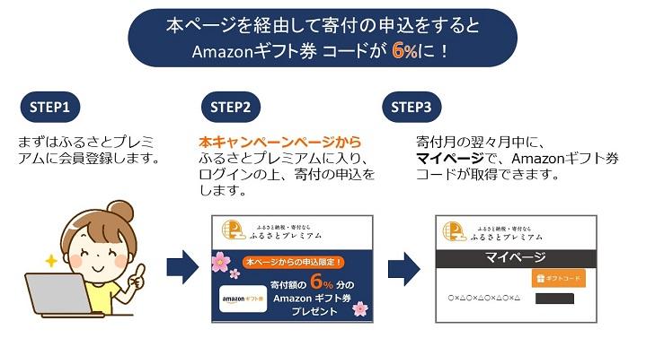 本ページを経由して寄付の申込をするとAmazonギフト券 コードが6%もらえる!